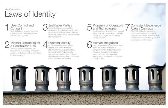 Laws of Identity poster